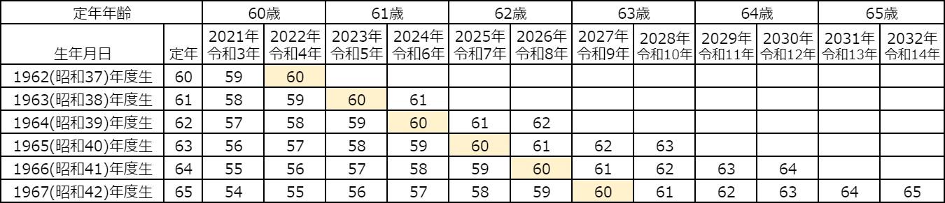 公務員の定年延長【最新早見表】